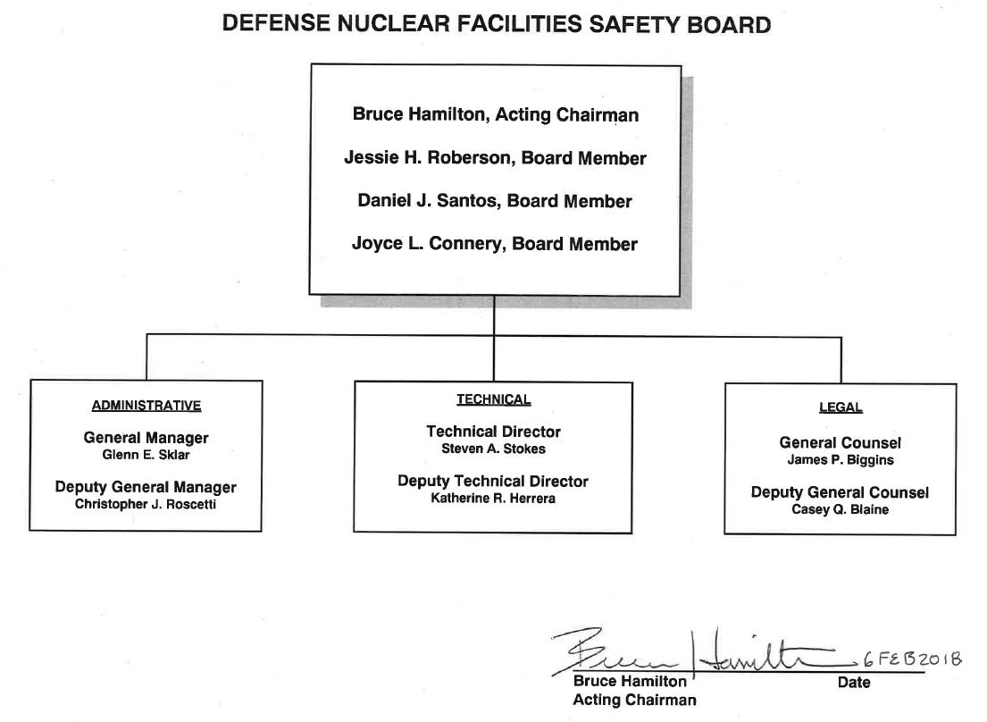 Organization chart defense nuclear facilities safety board organization chart altavistaventures Images